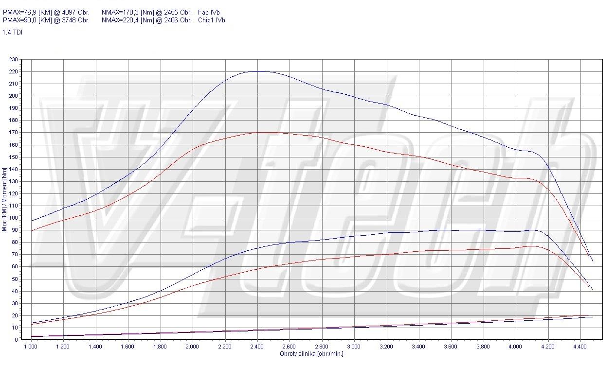 chip tuning volkswagen polo 6n  6n2 1 4 tdi 55kw 74hp