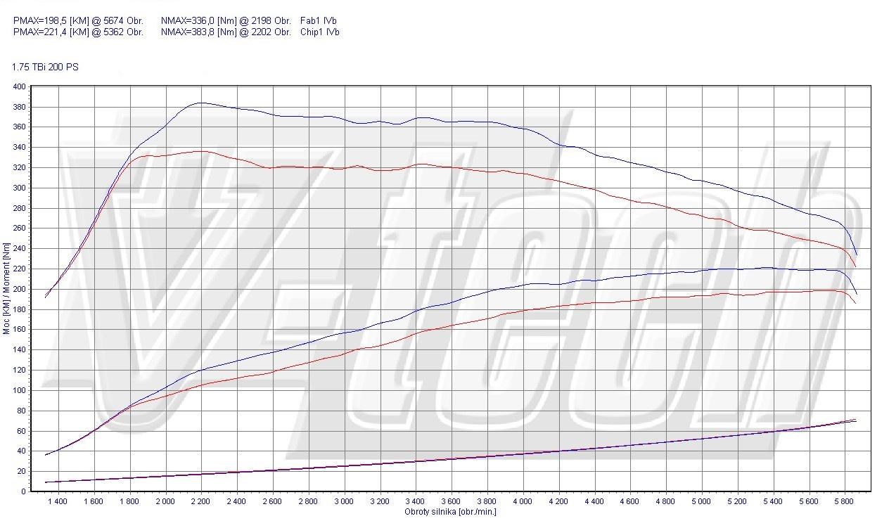 chip tuning alfa romeo brera 1750 tbi 147kw 200km
