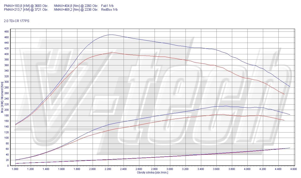 chip tuning audi q5 2 0 tdi cr 130kw 175hp