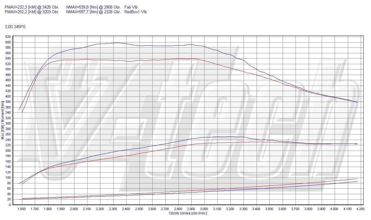 Chip Tuning Bmw X6 E71 Xdrive 30d 180kw 241hp