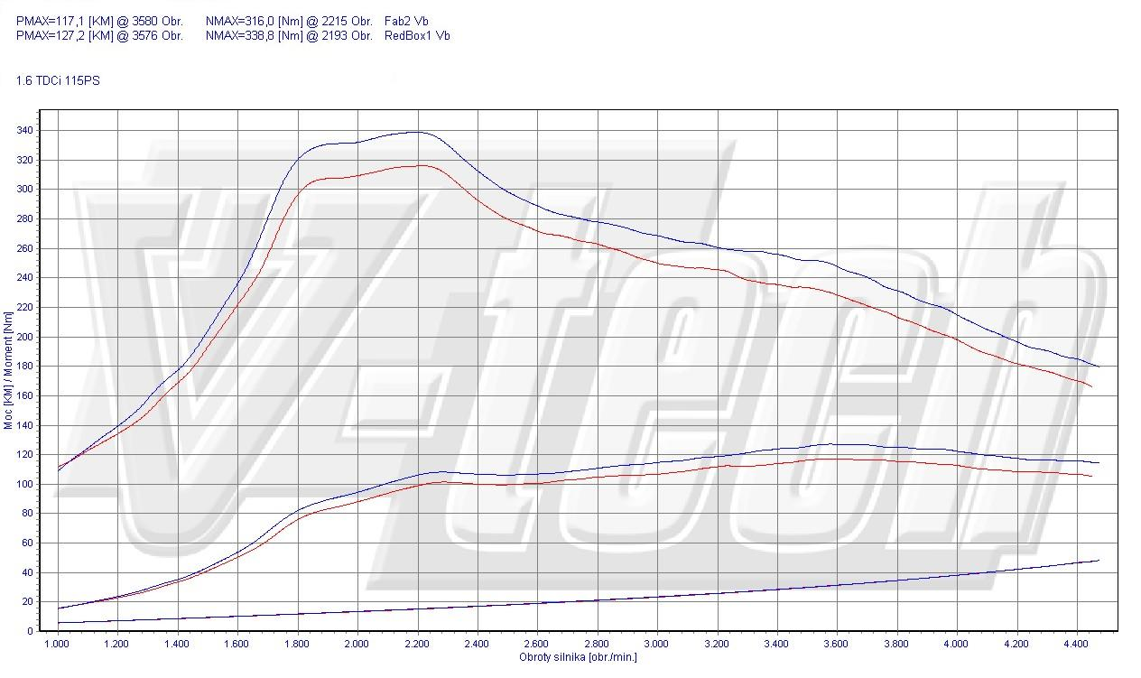 Chip tuning ford mondeo mk4 1 6 tdci 85kw 113hp