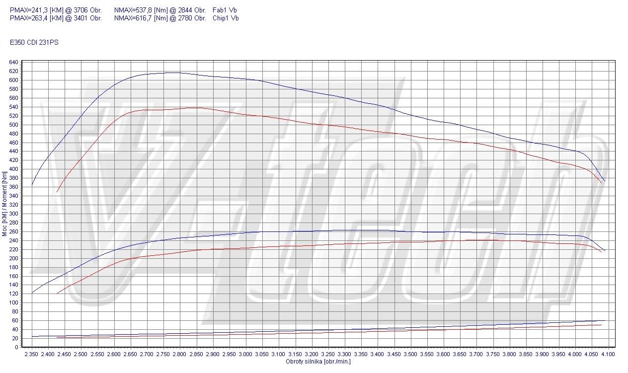 chip tuning mercedes e w212 e350 cdi be 170kw 228hp