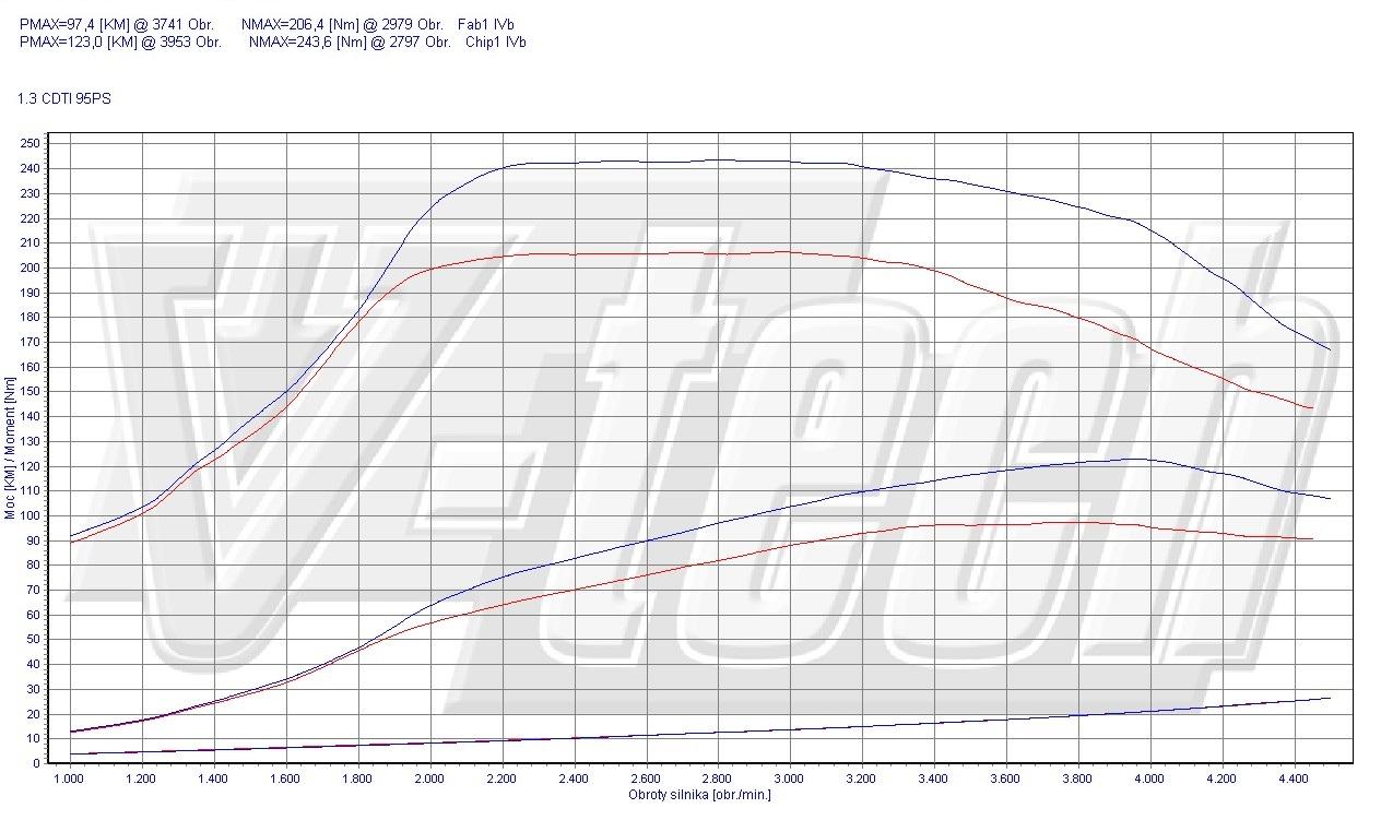 chip tuning opel astra j 1 3 cdti ecoflex 70kw 94hp