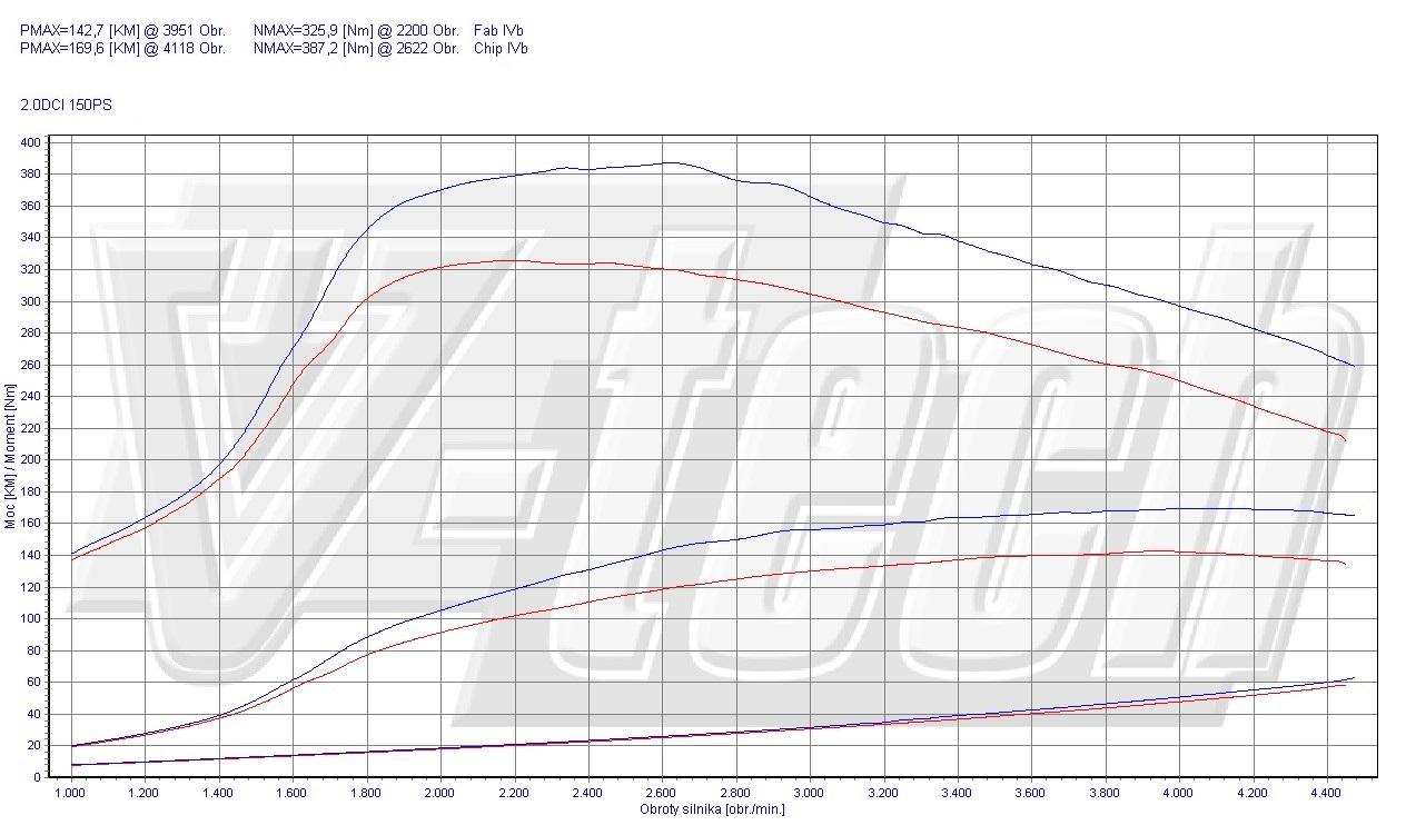chip tuning renault latitude 2 0 dci 110kw 148hp