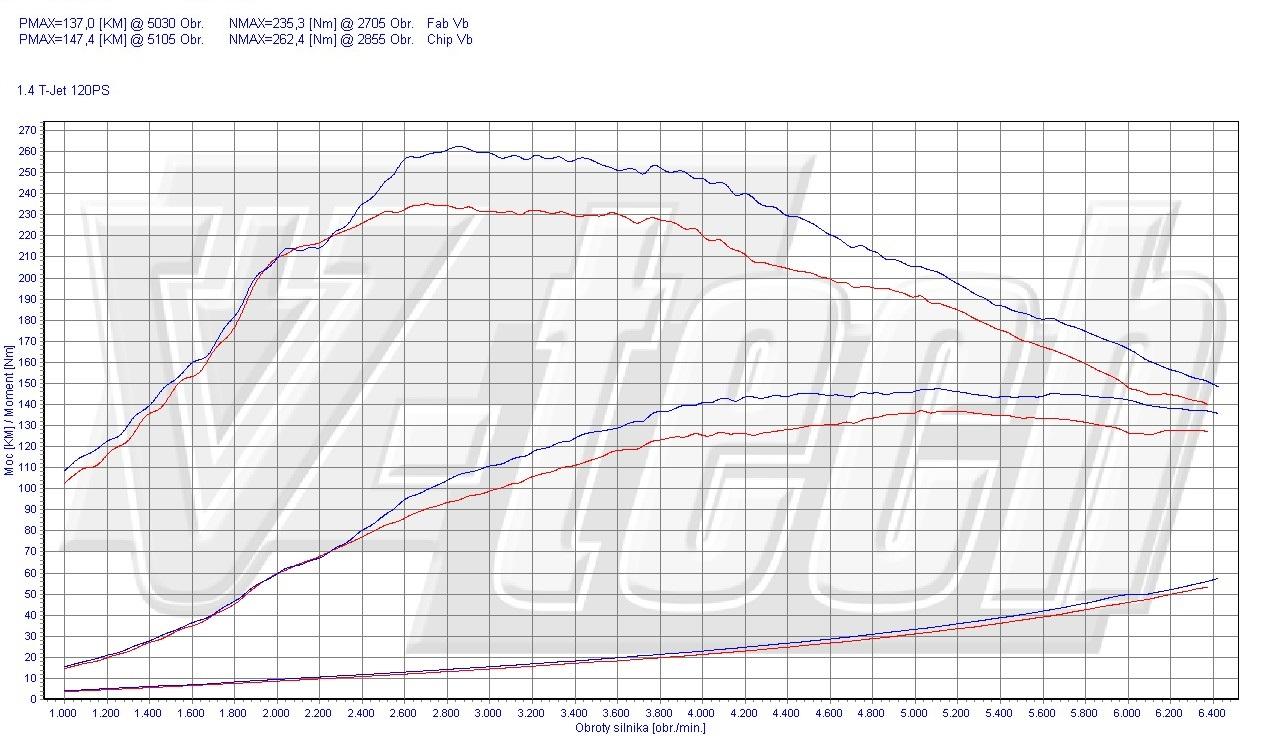 chip tuning fiat linea 1.4 t-jet 120 km 88 kw