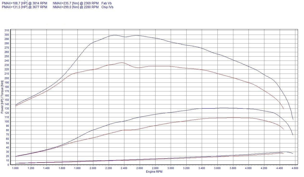chip tuning fiat marea 1 9 jtd 105 km 77 kw. Black Bedroom Furniture Sets. Home Design Ideas