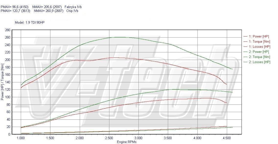 chip tuning seat leon 1 9 tdi 90 km 66 kw