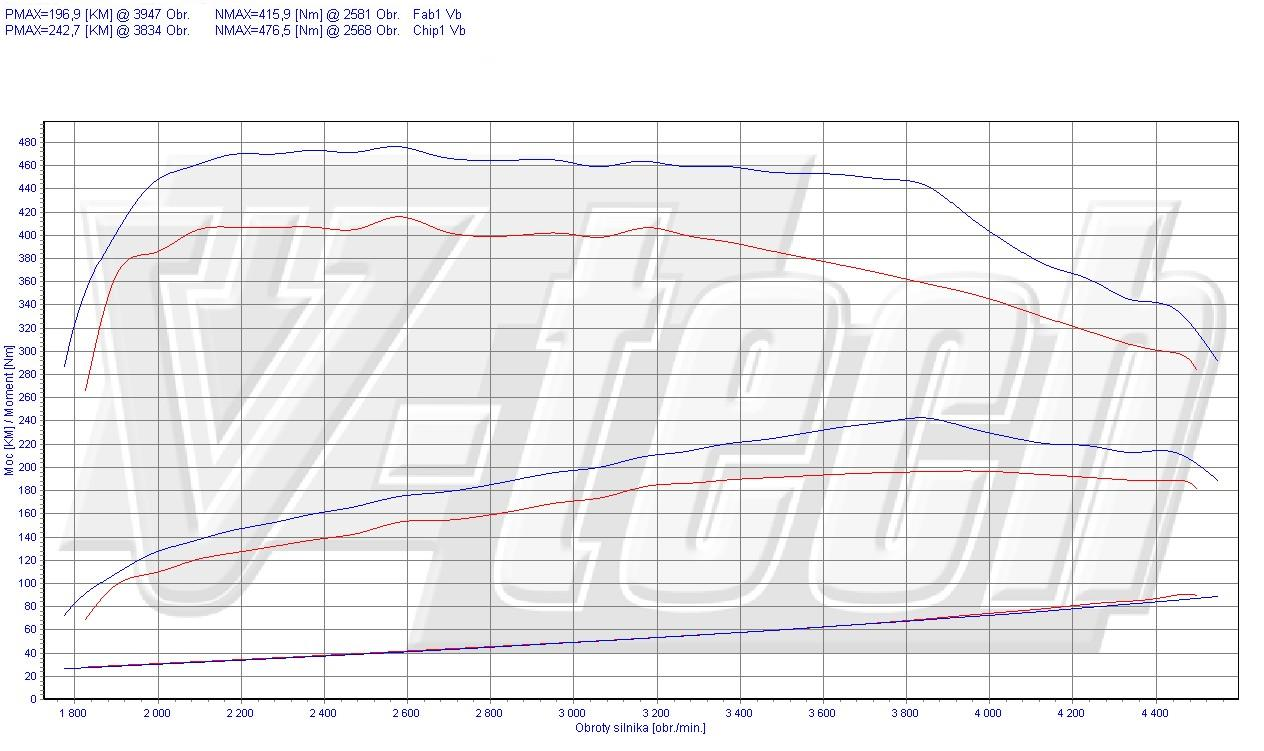 Chip Tuning Volvo S60 2 4 D5 205 Km 151 Kw