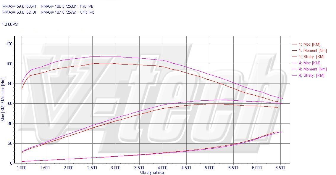 chip tuning fiat punto 188 1.2 8v 44kw 59hp