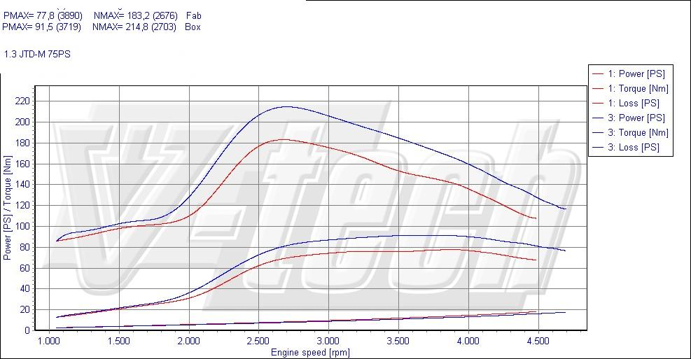 chip tuning fiat 500 1.3 multijet 55kw 74hp
