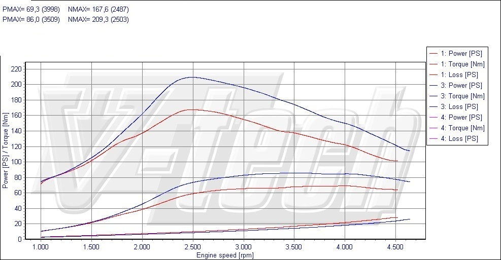 Chip Tuning Peugeot 206 1.4 HDi 50kW 67HP: peugeot 206 1.4 hdi engine diagram at negarled.com