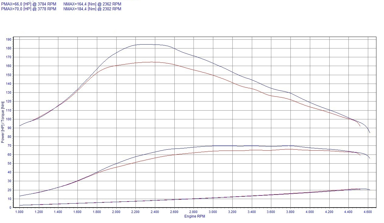 chip tuning renault clio ii 1 5 dci 48kw 64hp