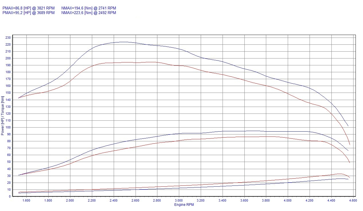 chip tuning audi 80 b4 1 9 tdi 66kw 89hp