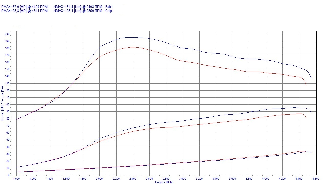 Chip Tuning Bmw 3 E36 318tds 66kw 89hp