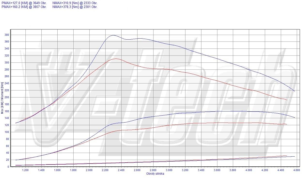 chip tuning renault laguna iii 2 0 dci 96kw 129hp