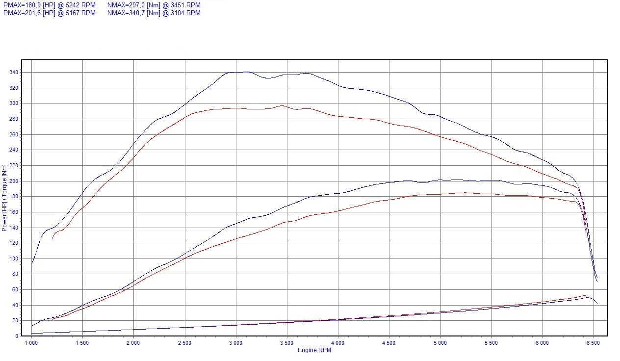 chip tuning renault laguna iii 2 0 turbo 125kw 168hp