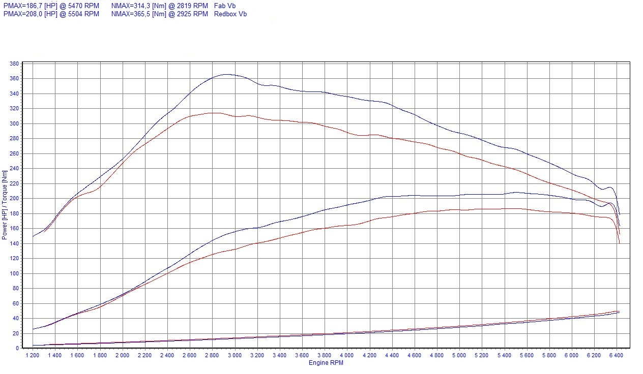 Chip Tuning Renault Megane Iii 2 0 Tce 132kw 178hp