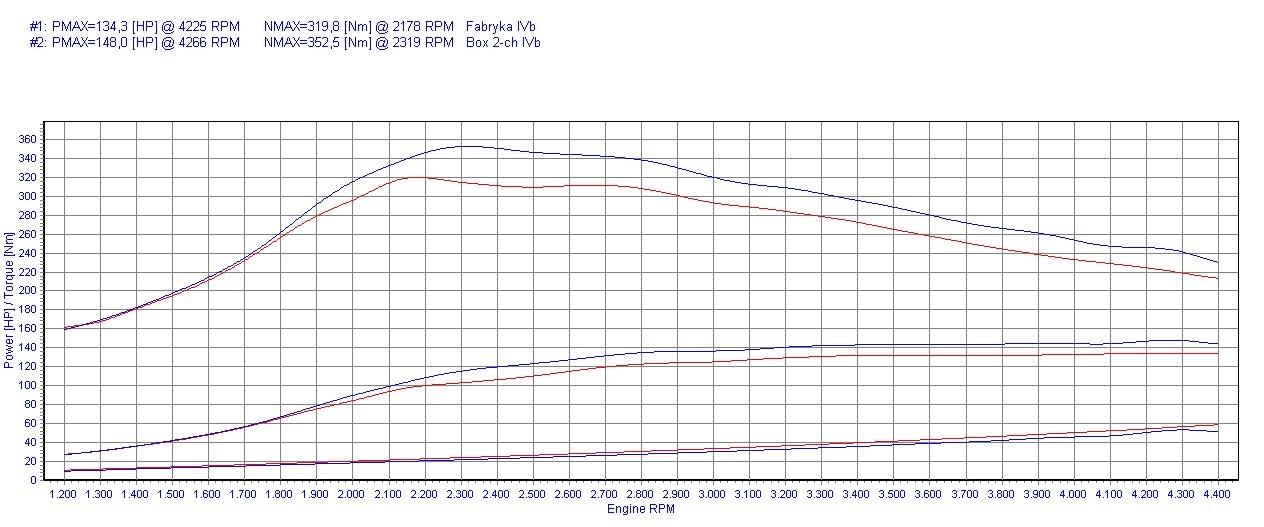Chip Tuning Honda CR-V II 2.2 i-CTDi 103kW 138HP