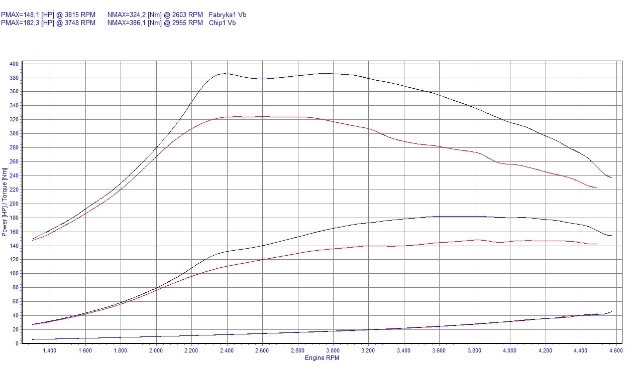 chip tuning bmw 3 e46 320d 110kw 148hp