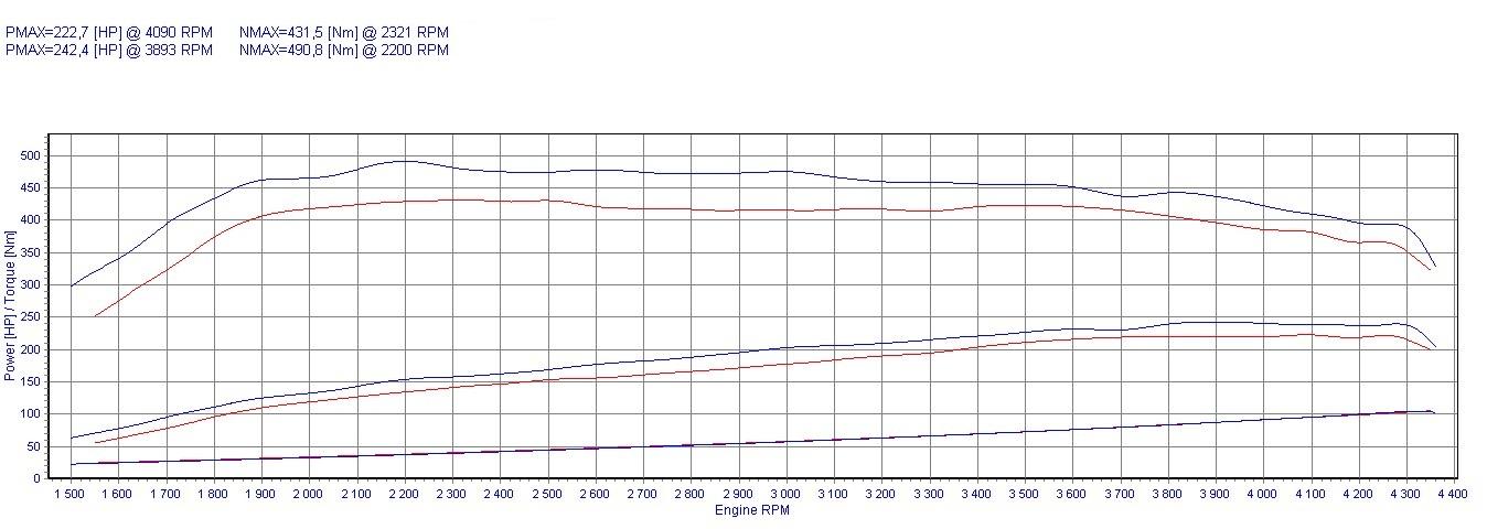 chip tuning audi a6 c6 3 0 tdi 165kw 221hp