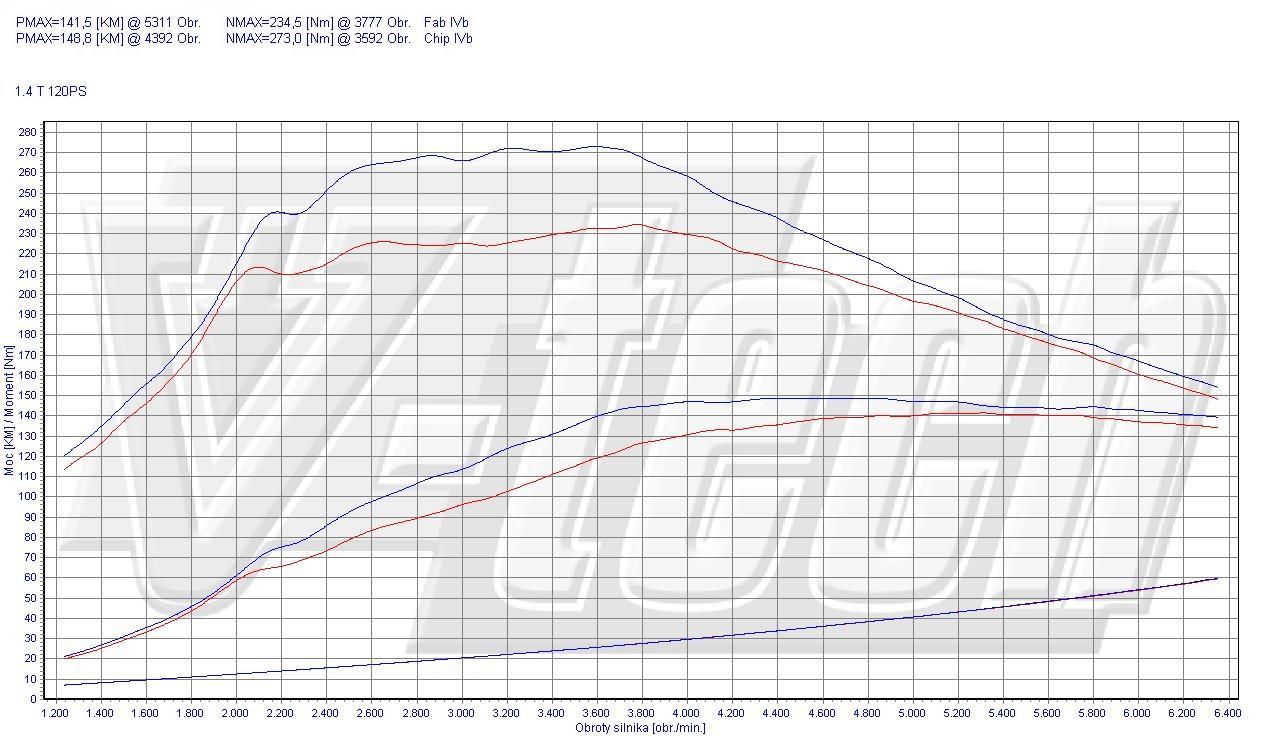 chip tuning alfa romeo giulietta 1 4 tb 88kw 118hp