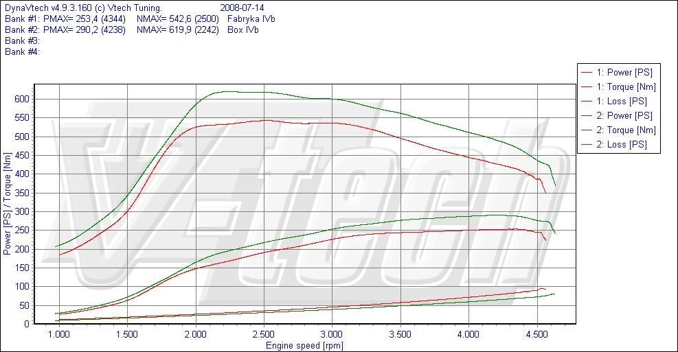 Chip Tuning Audi Q5 3 0 Tdi 176kw 237hp