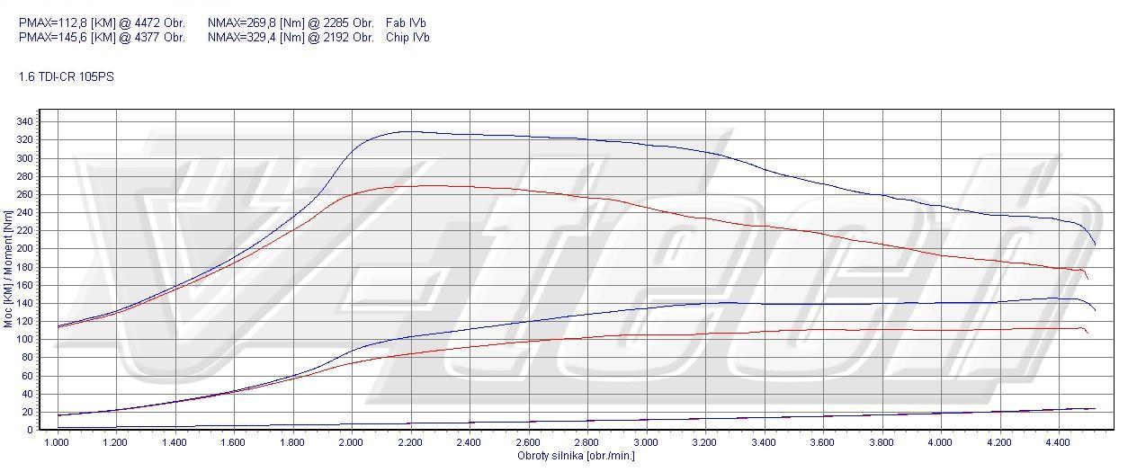chip tuning skoda fabia 5j 1 6 tdi 77kw 103hp