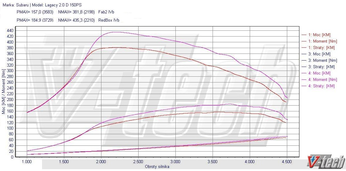 Chip Tuning Subaru Forester Sh 2 0 D 108kw 145hp