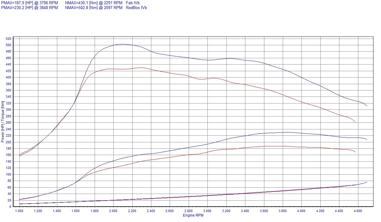 chip tuning fiat croma 2 4 jtd multijet 200 km 147 kw