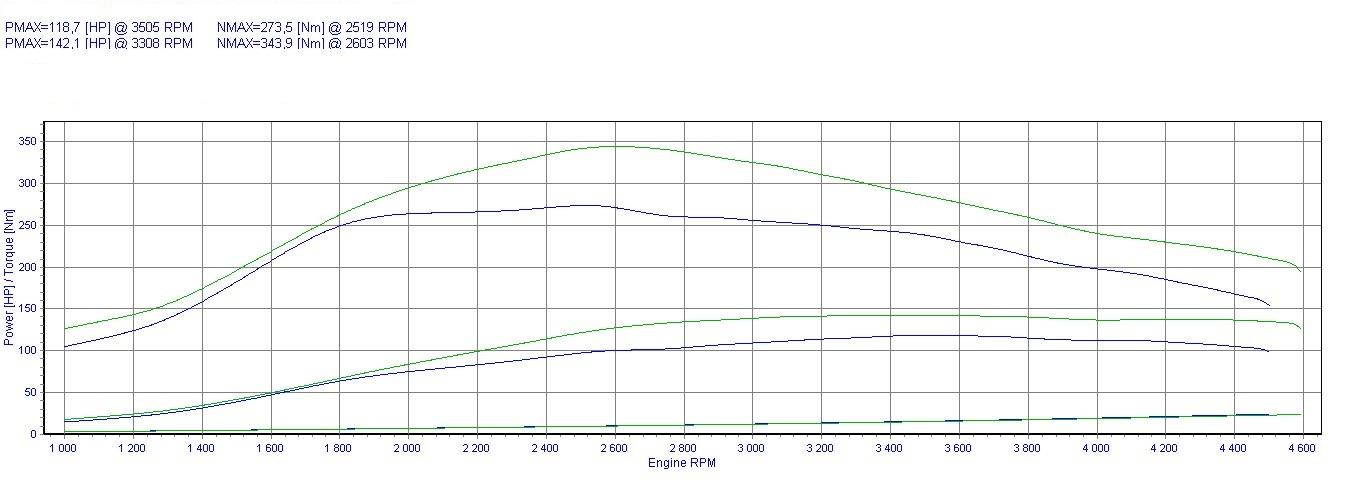 Chip Tuning Volkswagen Passat B5 1 9 TDI AJM 85kW 113HP