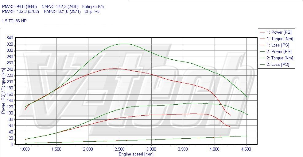 chip tuning volkswagen transporter t5 1.9 tdi (axc) 63kw 84hp