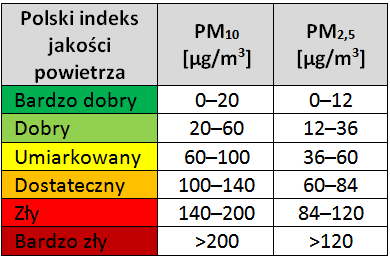 Skala zapylenia PM10 i PM2,5