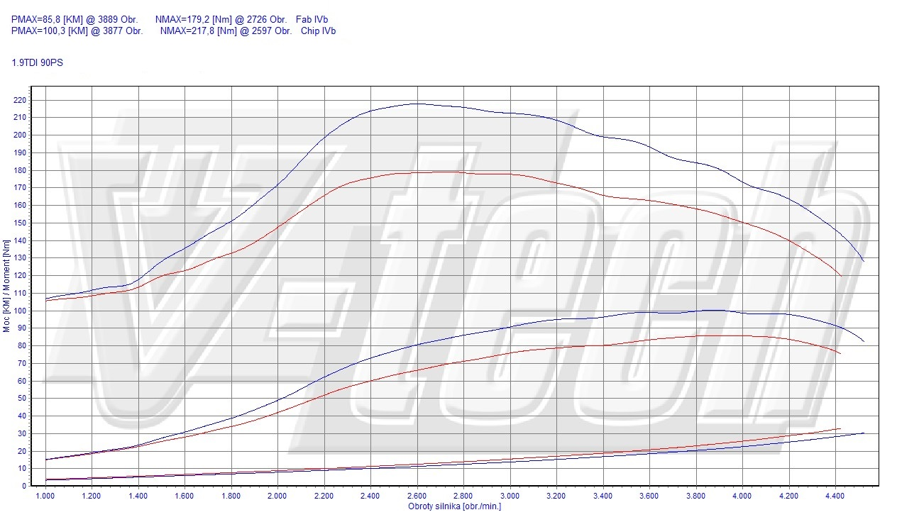 Chip Tuning Audi 80 B4 19 Tdi 66kw 89hp 1992 Electrical Diagram Available Options
