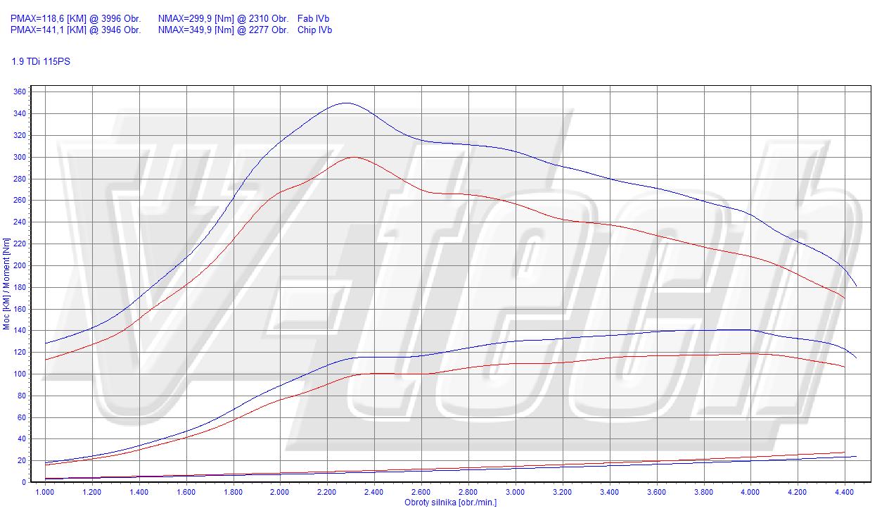 Chip Tuning Audi A4 B5 19 Tdi 85kw 113hp