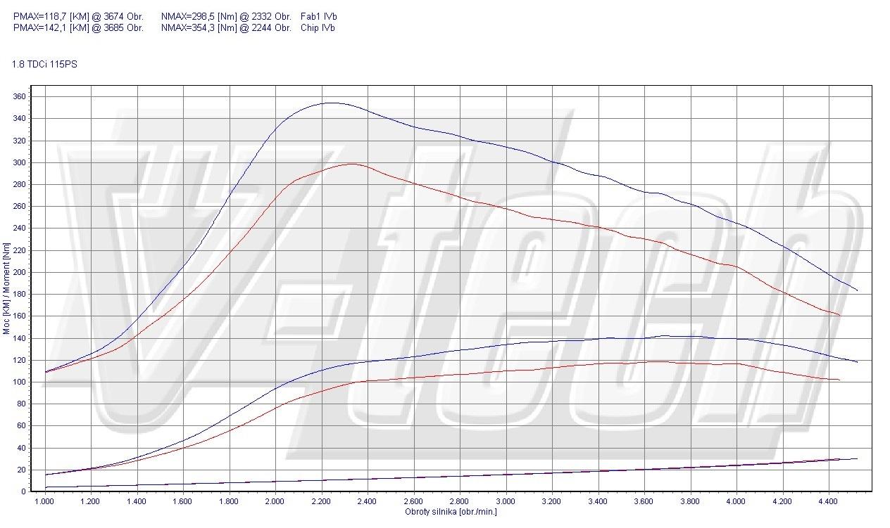 Chip Tuning Ford Focus Mk2 18 Tdci 85kw 113hp 2 3 Engine Diagram Car Power