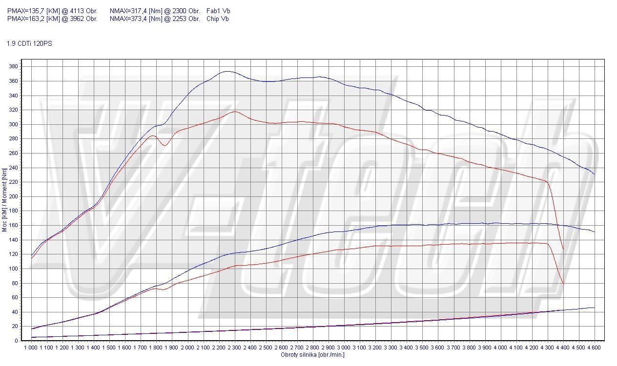 Chiptuning Speed Opel Signum 1.9 CdTi 120 PS// 88 kW Power Box