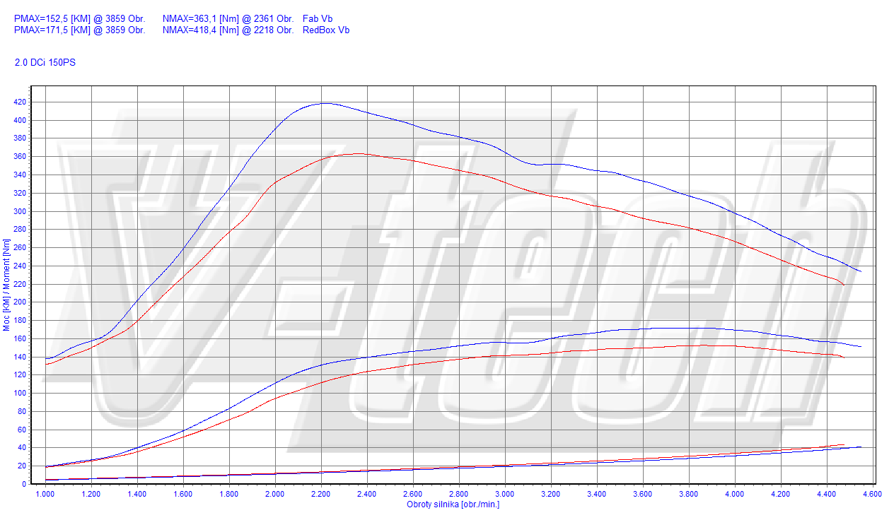 Chiptuning CR1 f/ür LAGUNA III 1.5 DCI 81 kW 110 PS Power Chip Box Tuning Diesel