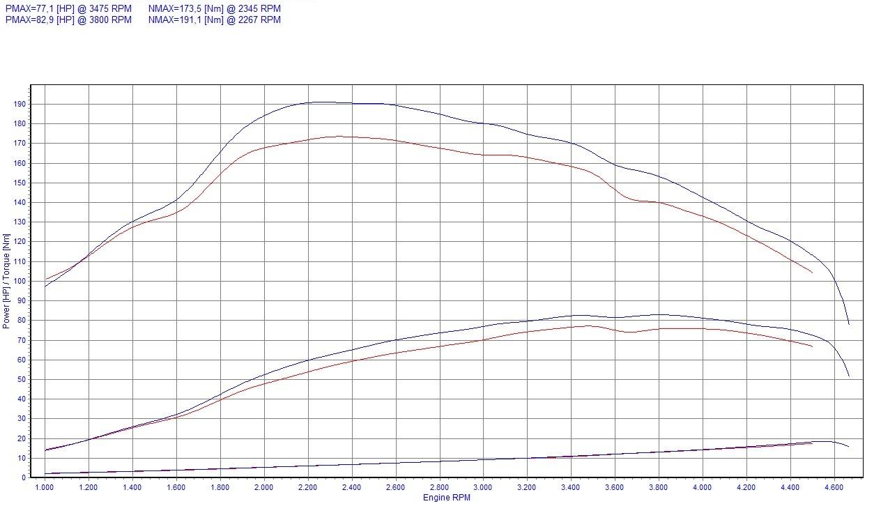 Chiptuning ChipPower CR1 f/ür Sandero II 1.5 dCi 90 PS 2012 Tuning Box Diesel