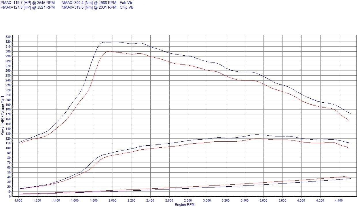 Chiptuning ChipPower CR1 f/ür Doblo II 1.6 D Multijet 105 PS Tuning Box Diesel