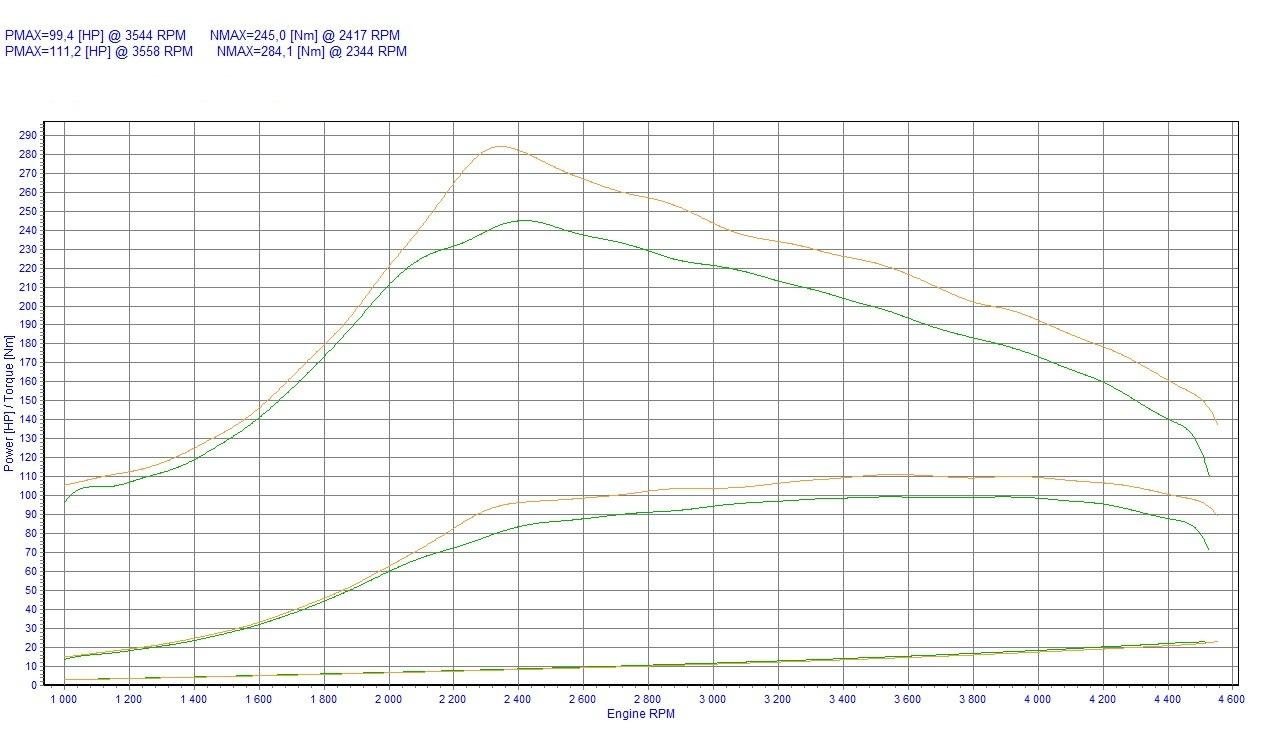 Chip Tuning Ford Focus Mk1 18 Tddi 66kw 89hp 2 3 Engine Diagram Box Type