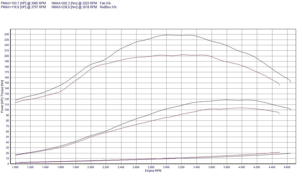 chip tuning fiat multipla i 1 9 jtd 77kw 103hp
