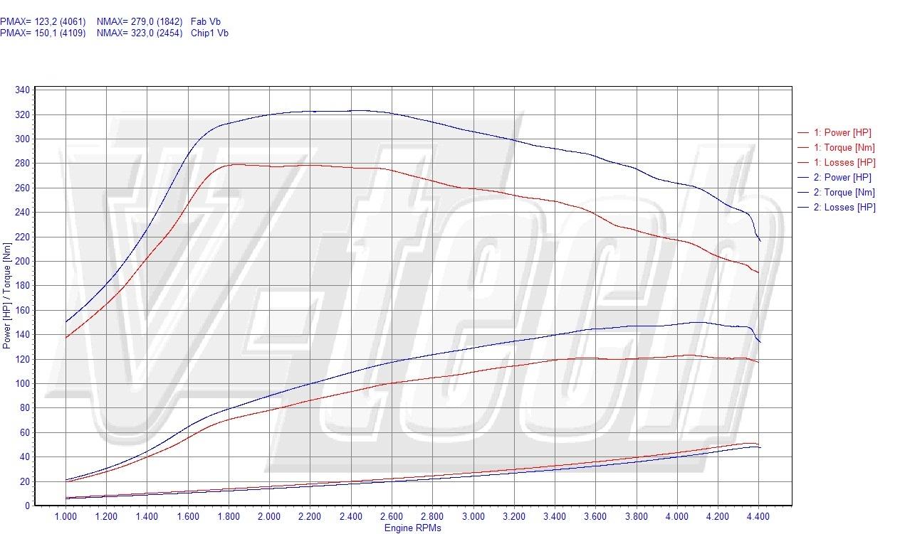 Chip Tuning BMW 3 E90/E91/E92/E93 318d 90kW 121HP