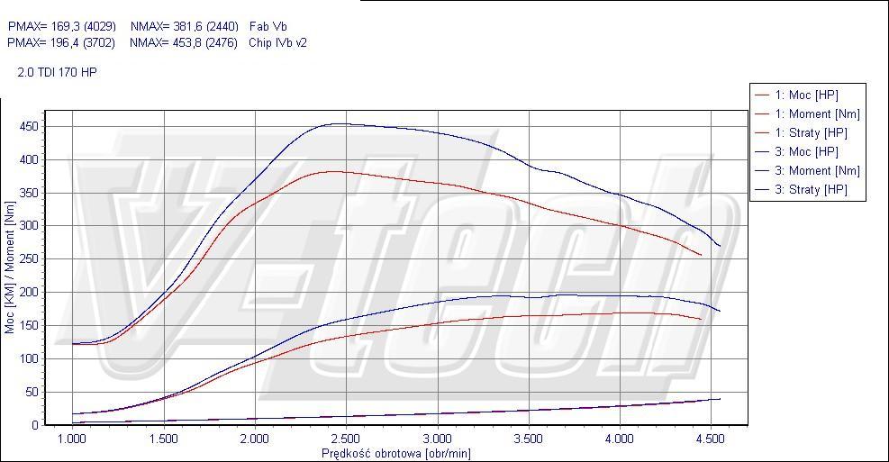 chip tuning skoda octavia ii 2.0 tdi 125kw 168hp