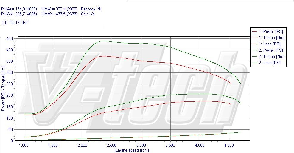 Chip: Audi A3 2 0 Tdi Engine Diagram At Eklablog.co