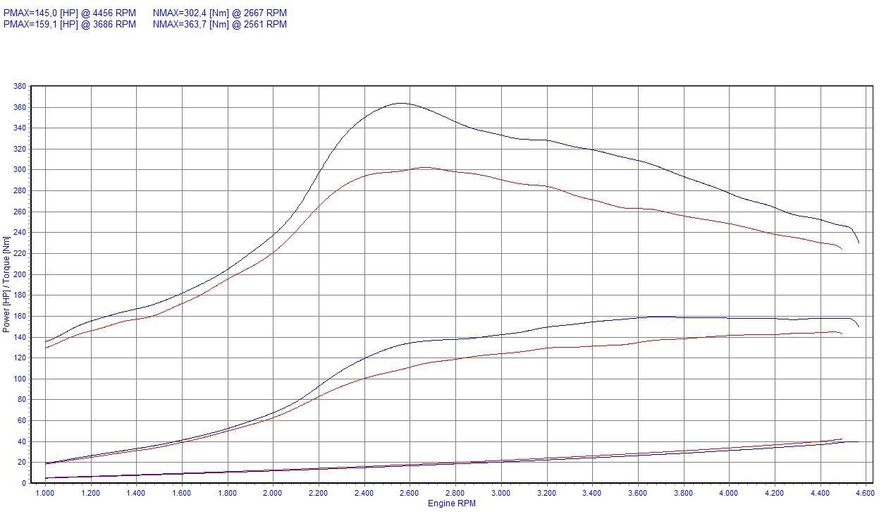 chip tuning bmw 5 e39 525tds 105kw 141hp