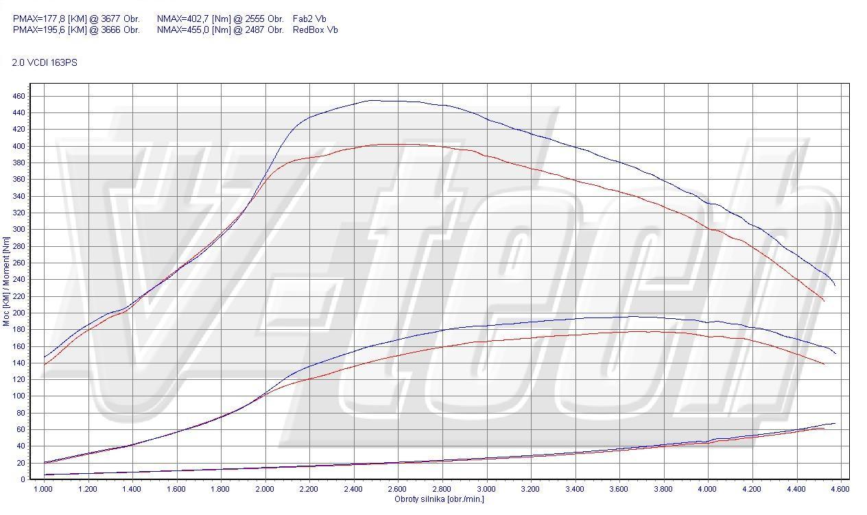 Chip Tuning Chevrolet Orlando 20 Vcdi 120kw 161hp Wiring Diagram Box Type