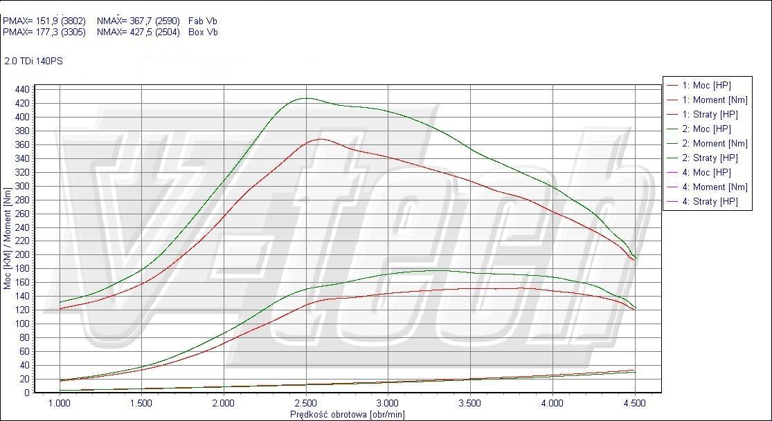 chip tuning skoda octavia ii 2.0 tdi 103kw 138hp