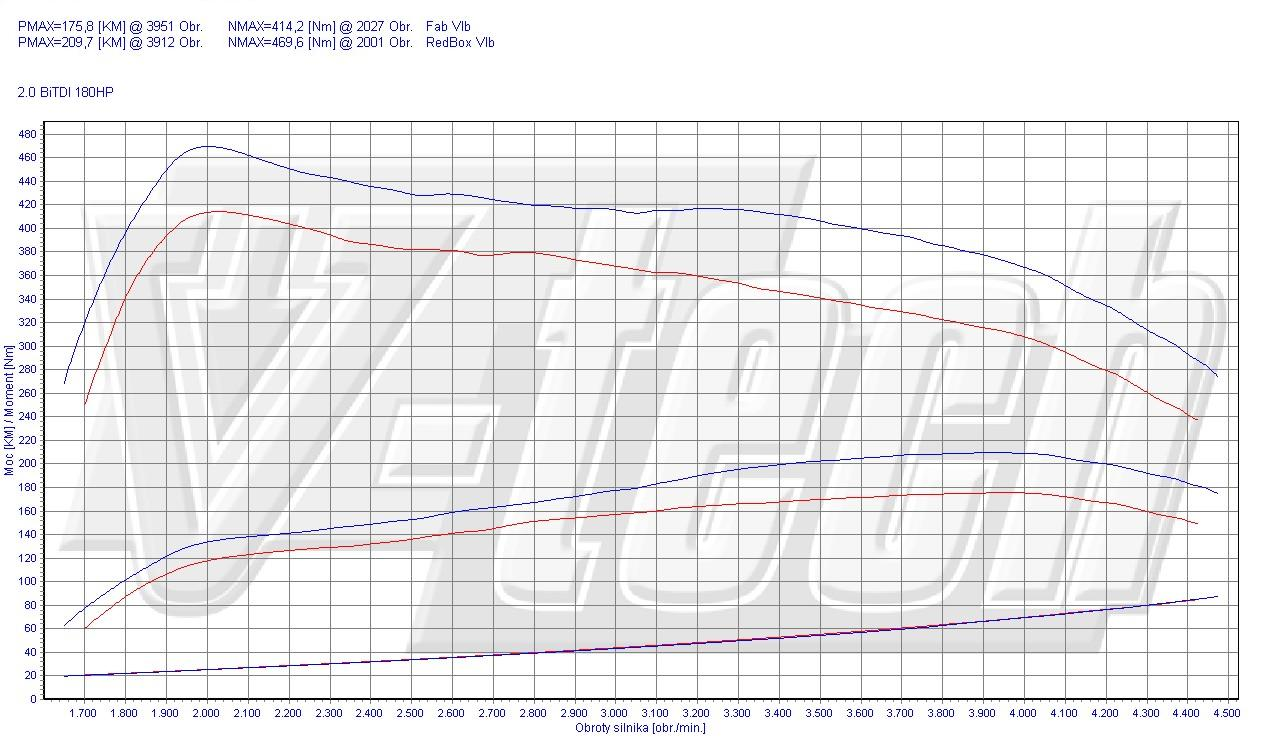 Vw Amarok 2 0 Petrol Engine Diagram Electrical Wiring Diagrams 0t Chip Tuning Volkswagen Bitdi 132kw 178hp Passat Parts