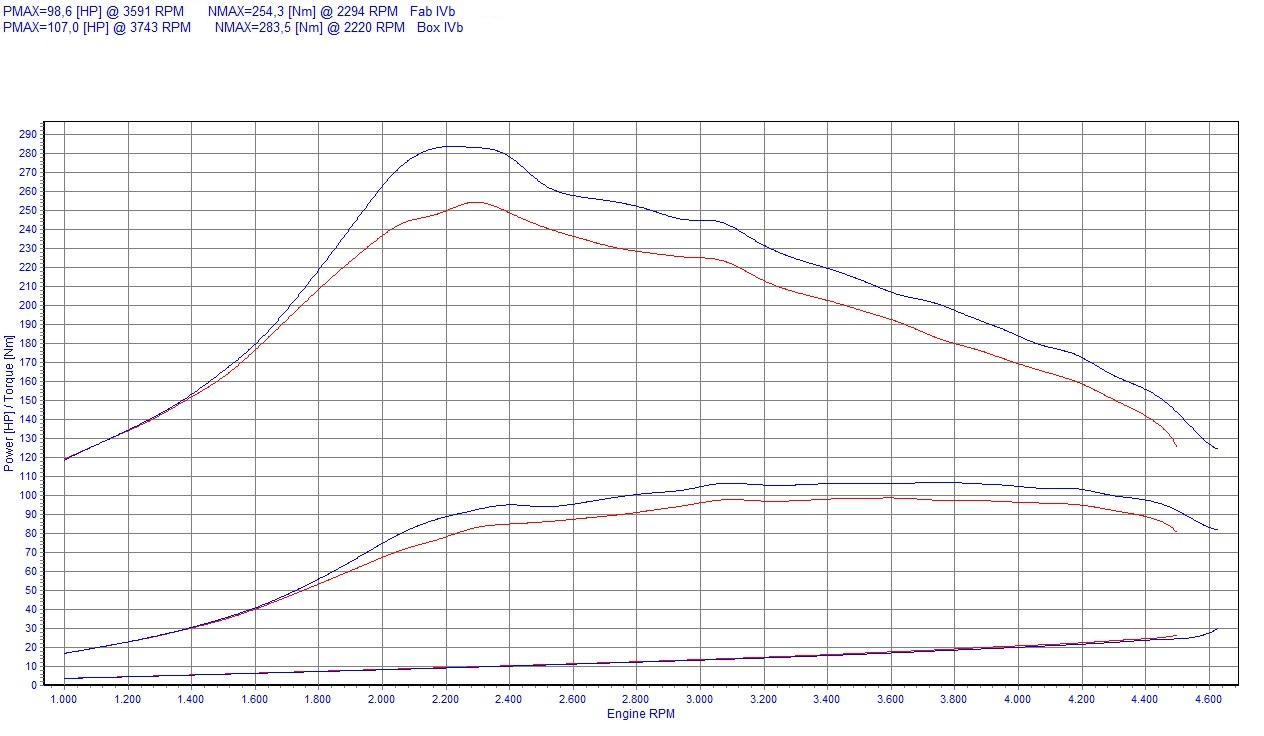 chip tuning peugeot 207 1 6 hdi 90 km 66 kw